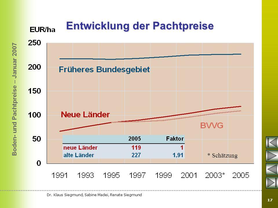Boden- und Pachtpreise – Januar 2007 Dr. Klaus Siegmund, Sabine Madei, Renate Siegmund 17 Entwicklung der Pachtpreise * Schätzung