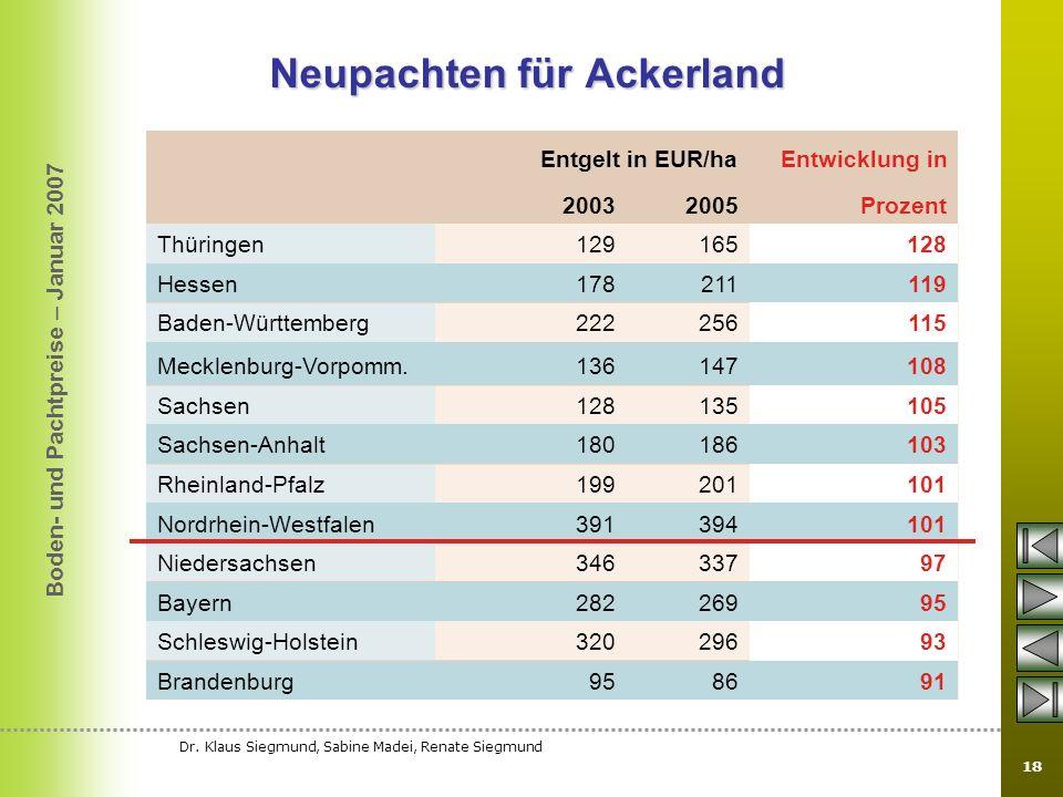 Boden- und Pachtpreise – Januar 2007 Dr. Klaus Siegmund, Sabine Madei, Renate Siegmund 18 Neupachten für Ackerland Entgelt in EUR/ha Entwicklung in 20