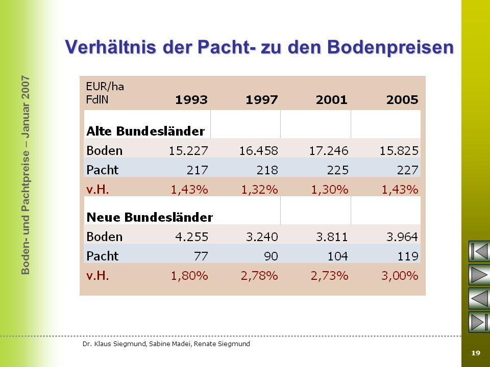 Boden- und Pachtpreise – Januar 2007 Dr. Klaus Siegmund, Sabine Madei, Renate Siegmund 19 Verhältnis der Pacht- zu den Bodenpreisen