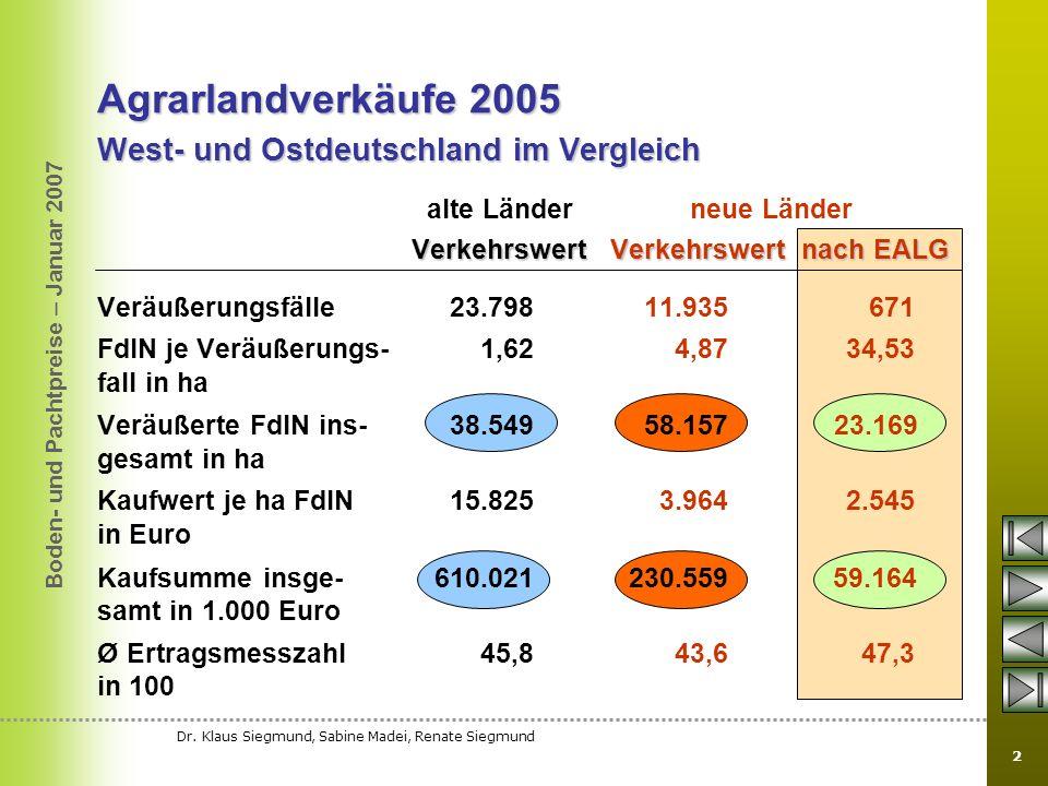 Boden- und Pachtpreise – Januar 2007 Dr. Klaus Siegmund, Sabine Madei, Renate Siegmund 2 Agrarlandverkäufe 2005 West- und Ostdeutschland im Vergleich