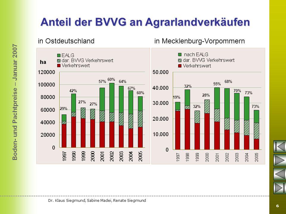 Boden- und Pachtpreise – Januar 2007 Dr. Klaus Siegmund, Sabine Madei, Renate Siegmund 6 Anteil der BVVG an Agrarlandverkäufen in Ostdeutschland in Me
