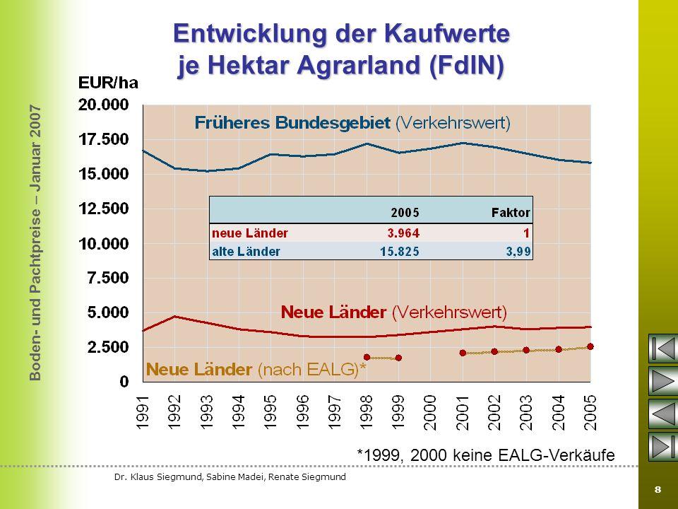 Boden- und Pachtpreise – Januar 2007 Dr. Klaus Siegmund, Sabine Madei, Renate Siegmund 8 Entwicklung der Kaufwerte je Hektar Agrarland (FdlN) *1999, 2