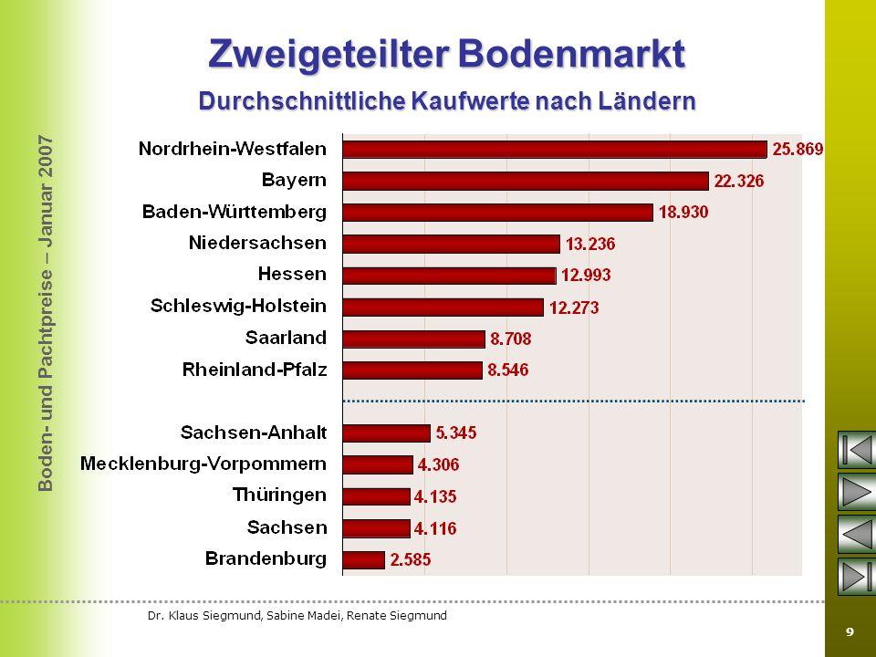 Boden- und Pachtpreise – Januar 2007 Dr. Klaus Siegmund, Sabine Madei, Renate Siegmund 9 Zweigeteilter Bodenmarkt Durchschnittliche Kaufwerte nach Län