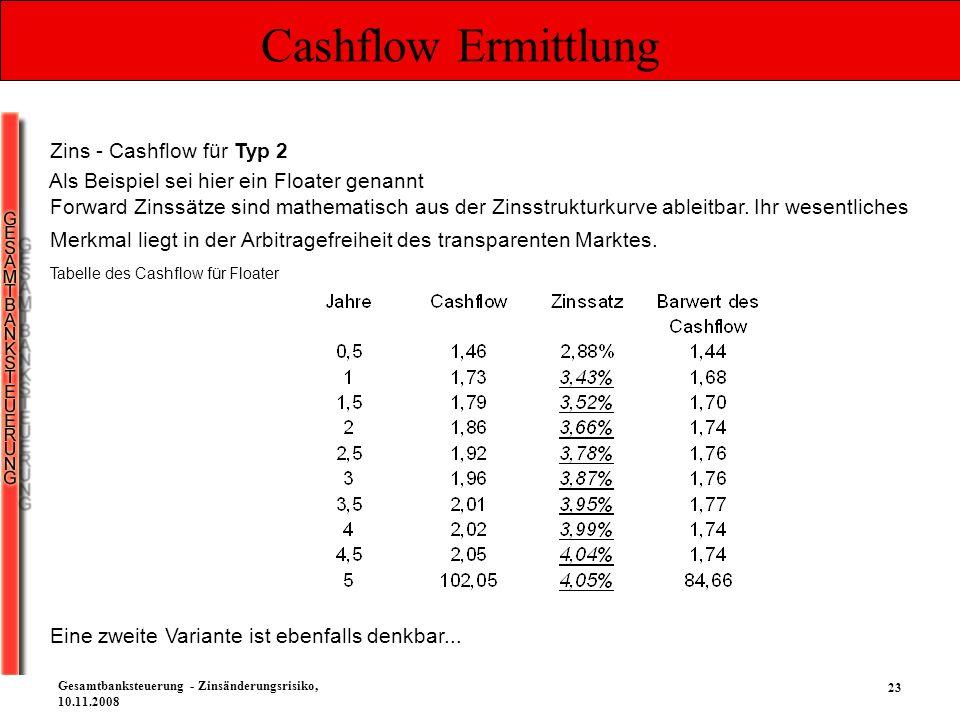 23 Gesamtbanksteuerung - Zinsänderungsrisiko, 10.11.2008 Cashflow Ermittlung Tabelle des Cashflow für Floater Zins - Cashflow für Typ 2 Forward Zinssä