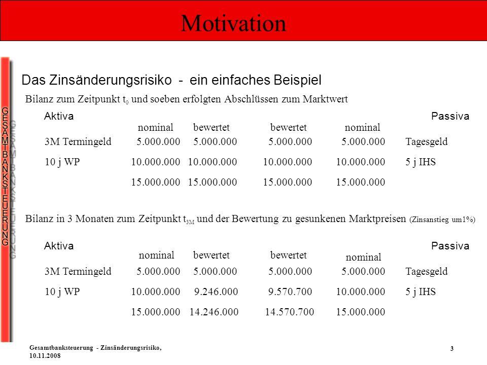 3 Gesamtbanksteuerung - Zinsänderungsrisiko, 10.11.2008 Motivation Das Zinsänderungsrisiko - ein einfaches Beispiel AktivaPassiva 3M Termingeld 10 j W