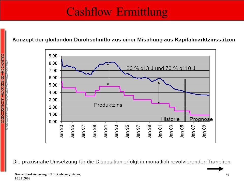 30 Gesamtbanksteuerung - Zinsänderungsrisiko, 10.11.2008 Cashflow Ermittlung Konzept der gleitenden Durchschnitte aus einer Mischung aus Kapitalmarktz
