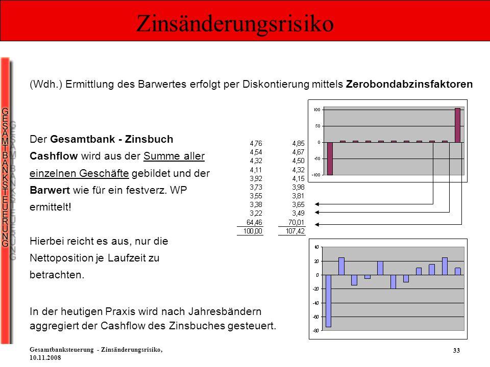 33 Gesamtbanksteuerung - Zinsänderungsrisiko, 10.11.2008 Zinsänderungsrisiko (Wdh.) Ermittlung des Barwertes erfolgt per Diskontierung mittels Zerobon