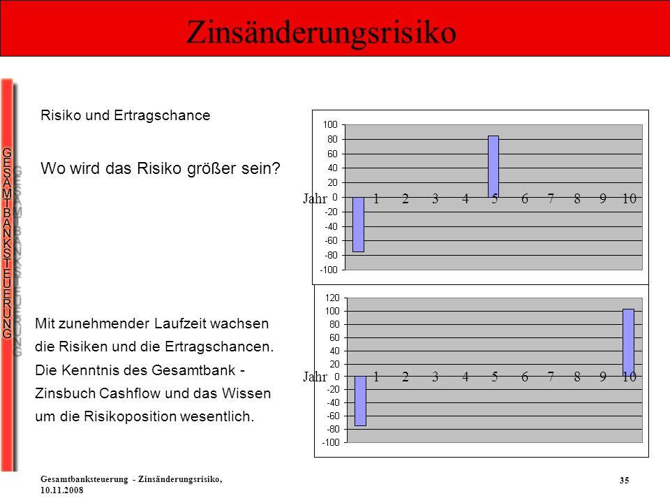 35 Gesamtbanksteuerung - Zinsänderungsrisiko, 10.11.2008 Zinsänderungsrisiko Risiko und Ertragschance Wo wird das Risiko größer sein? Jahr 1 2 3 4 5 6