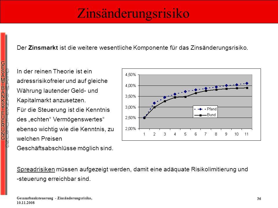 36 Gesamtbanksteuerung - Zinsänderungsrisiko, 10.11.2008 Zinsänderungsrisiko Der Zinsmarkt ist die weitere wesentliche Komponente für das Zinsänderung