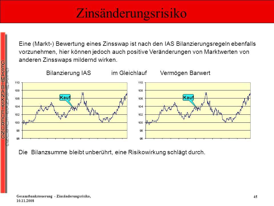 45 Gesamtbanksteuerung - Zinsänderungsrisiko, 10.11.2008 Zinsänderungsrisiko Kauf Bilanzierung IAS im Gleichlauf Vermögen Barwert Kauf Eine (Markt-) B