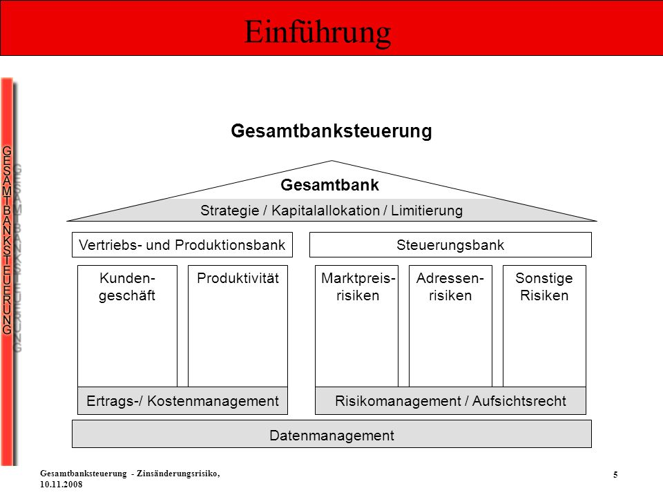 46 Gesamtbanksteuerung - Zinsänderungsrisiko, 10.11.2008 Zinsänderungsrisiko Die Cashflowstruktur und mit ihr das Ertrags-/ Risikoverhältnis ist somit beliebig steuerbar Eine mögliche Auswahl an Finanzinstrumenten (FI) Bilanzsummen Wirkung (z.B.
