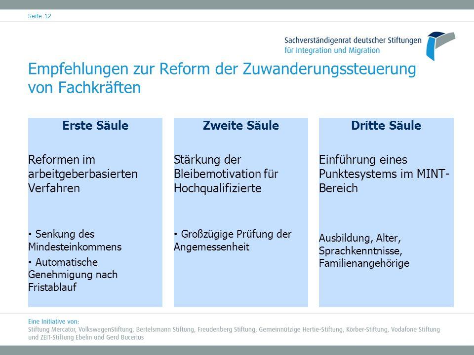 Empfehlungen zur Reform der Zuwanderungssteuerung von Fachkräften Erste Säule Reformen im arbeitgeberbasierten Verfahren Senkung des Mindesteinkommens