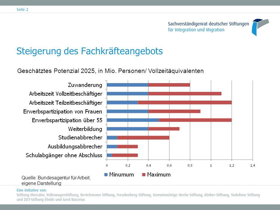 Steigerung des Fachkräfteangebots Seite 2 Geschätztes Potenzial 2025, in Mio. Personen/ Vollzeitäquivalenten Quelle: Bundesagentur für Arbeit, eigene