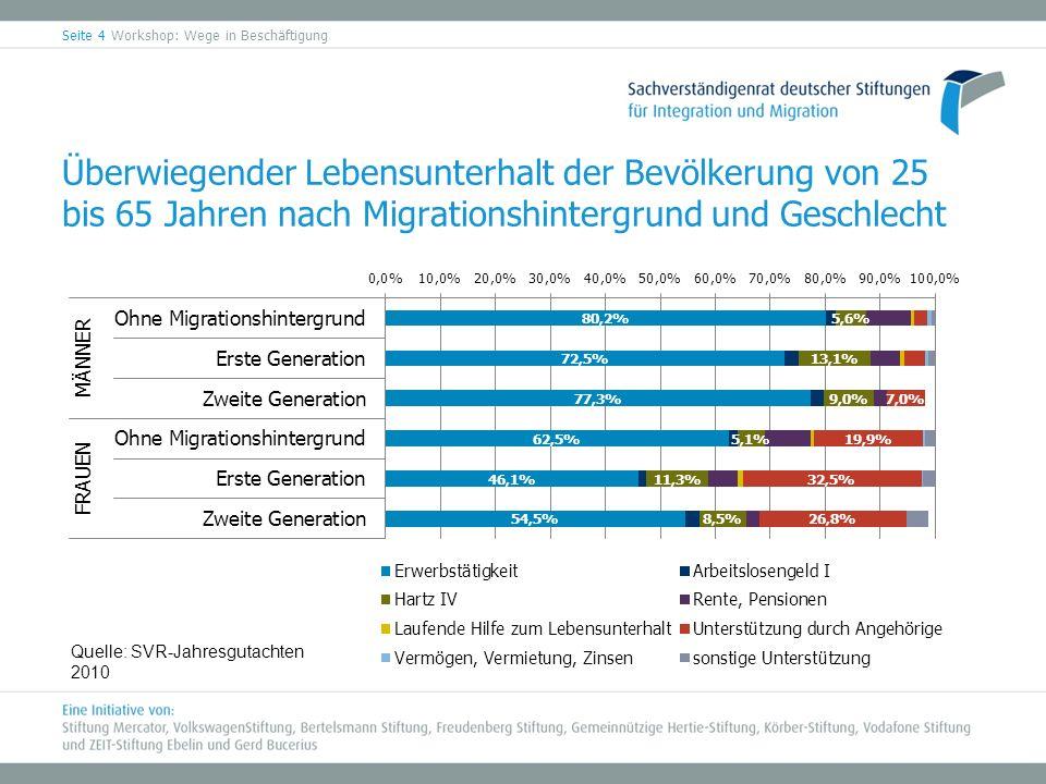 Überwiegender Lebensunterhalt der Bevölkerung von 25 bis 65 Jahren nach Migrationshintergrund und Geschlecht Quelle: SVR-Jahresgutachten 2010 Seite 4