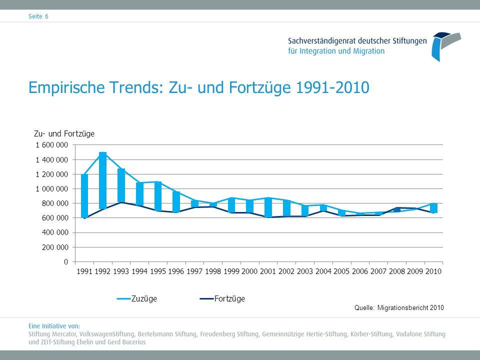 Empirische Trends: Zu- und Fortzüge 1991-2010 Seite 6 Quelle: Migrationsbericht 2010