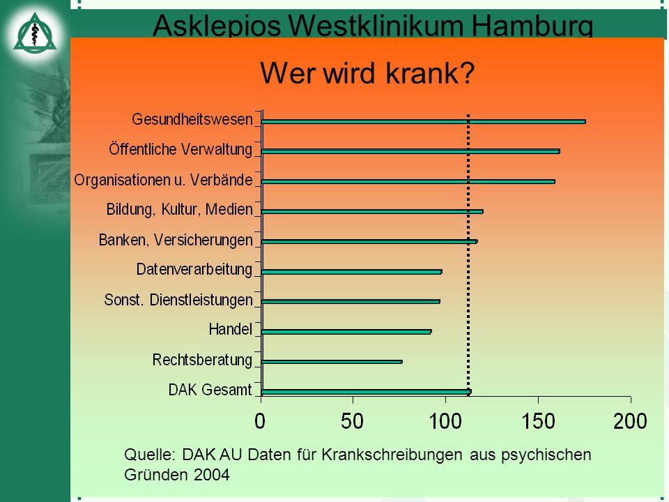 Asklepios Westklinikum Hamburg Prof. Dr. M. Sadre-Chirazi-Stark Wer wird krank? Quelle: DAK AU Daten für Krankschreibungen aus psychischen Gründen 200
