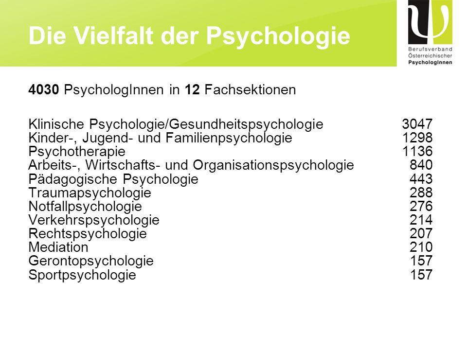 4030 PsychologInnen in 12 Fachsektionen Klinische Psychologie/Gesundheitspsychologie3047 Kinder-, Jugend- und Familienpsychologie1298 Psychotherapie 1