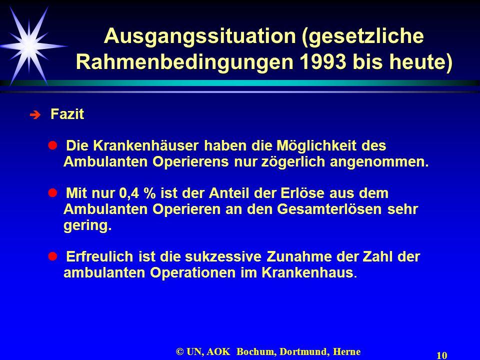 10 © UN, AOK Bochum, Dortmund, Herne Ausgangssituation (gesetzliche Rahmenbedingungen 1993 bis heute) Fazit Die Krankenhäuser haben die Möglichkeit de