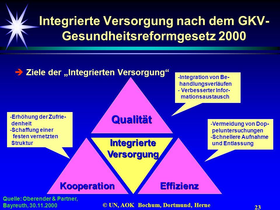 23 © UN, AOK Bochum, Dortmund, Herne Integrierte Versorgung nach dem GKV- Gesundheitsreformgesetz 2000 Ziele der Integrierten Versorgung Qualität Effi