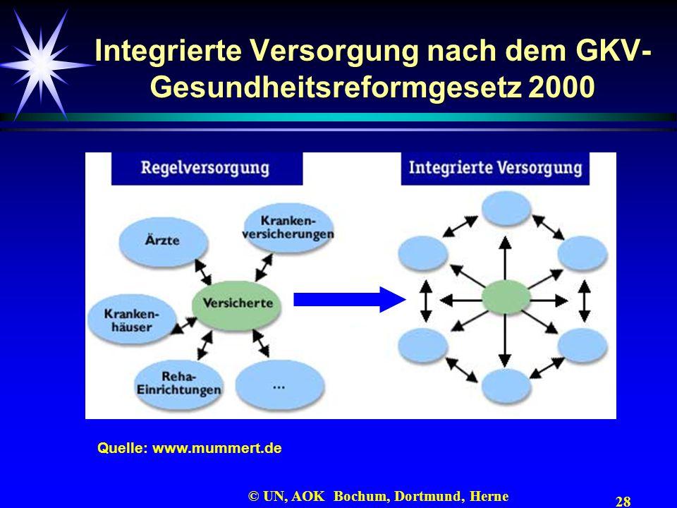 28 © UN, AOK Bochum, Dortmund, Herne Integrierte Versorgung nach dem GKV- Gesundheitsreformgesetz 2000 Quelle: www.mummert.de
