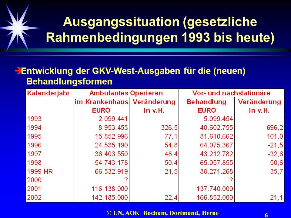 6 © UN, AOK Bochum, Dortmund, Herne Ausgangssituation (gesetzliche Rahmenbedingungen 1993 bis heute) Entwicklung der GKV-West-Ausgaben für die (neuen)