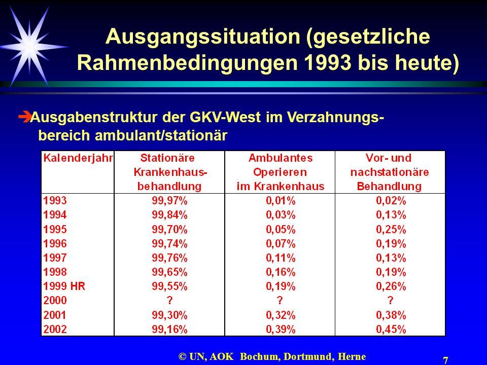 7 © UN, AOK Bochum, Dortmund, Herne Ausgangssituation (gesetzliche Rahmenbedingungen 1993 bis heute) Ausgabenstruktur der GKV-West im Verzahnungs- ber