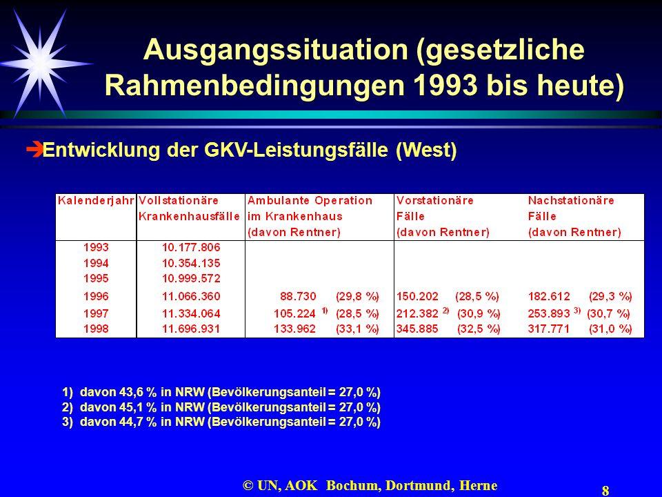 8 © UN, AOK Bochum, Dortmund, Herne Ausgangssituation (gesetzliche Rahmenbedingungen 1993 bis heute) Entwicklung der GKV-Leistungsfälle (West) 1) davo