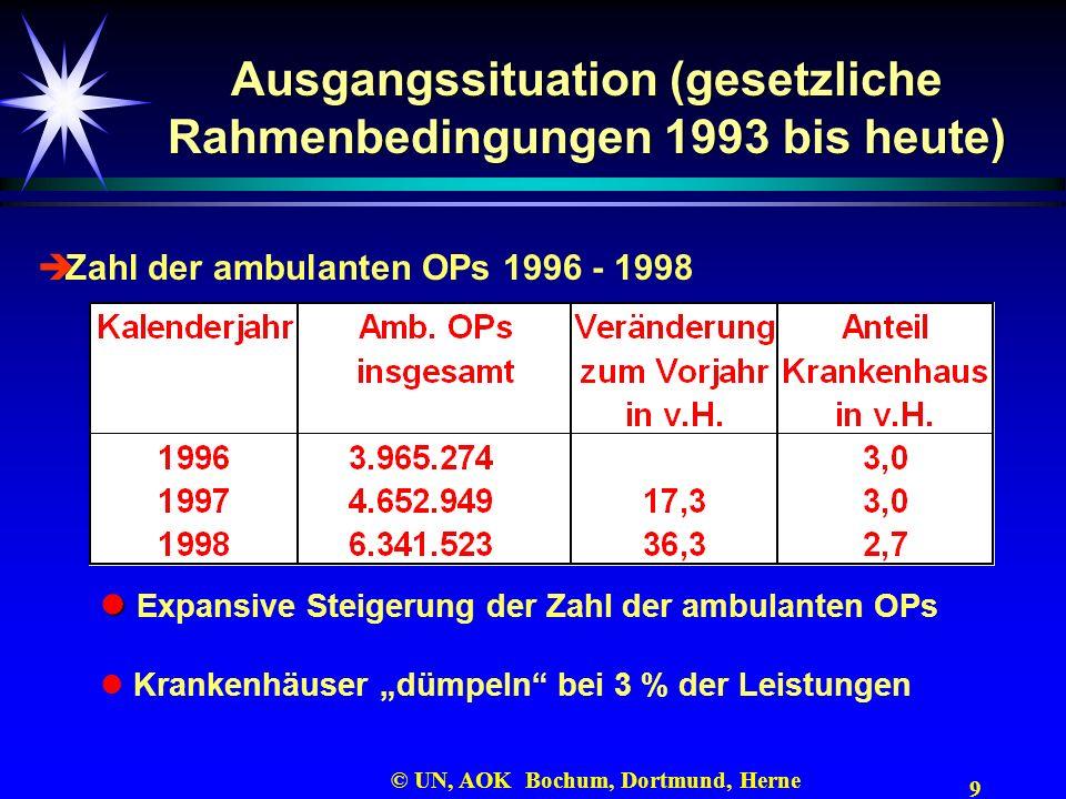 9 © UN, AOK Bochum, Dortmund, Herne Ausgangssituation (gesetzliche Rahmenbedingungen 1993 bis heute) Zahl der ambulanten OPs 1996 - 1998 Expansive Ste