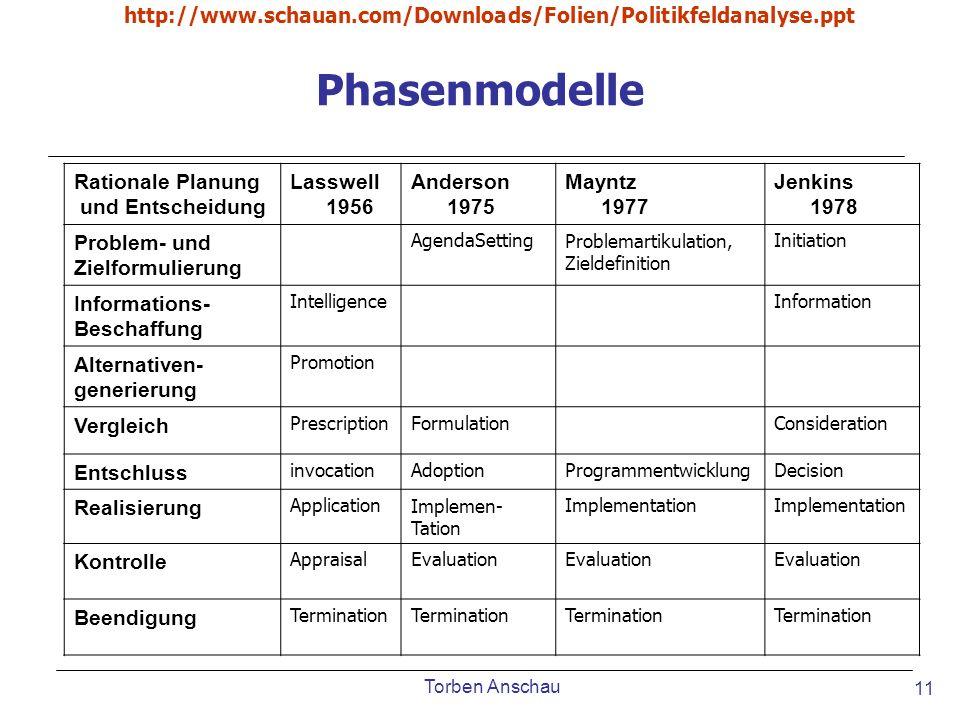 Torben Anschau http://www.schauan.com/Downloads/Folien/Politikfeldanalyse.ppt 11 Phasenmodelle Rationale Planung und Entscheidung Lasswell 1956 Anders