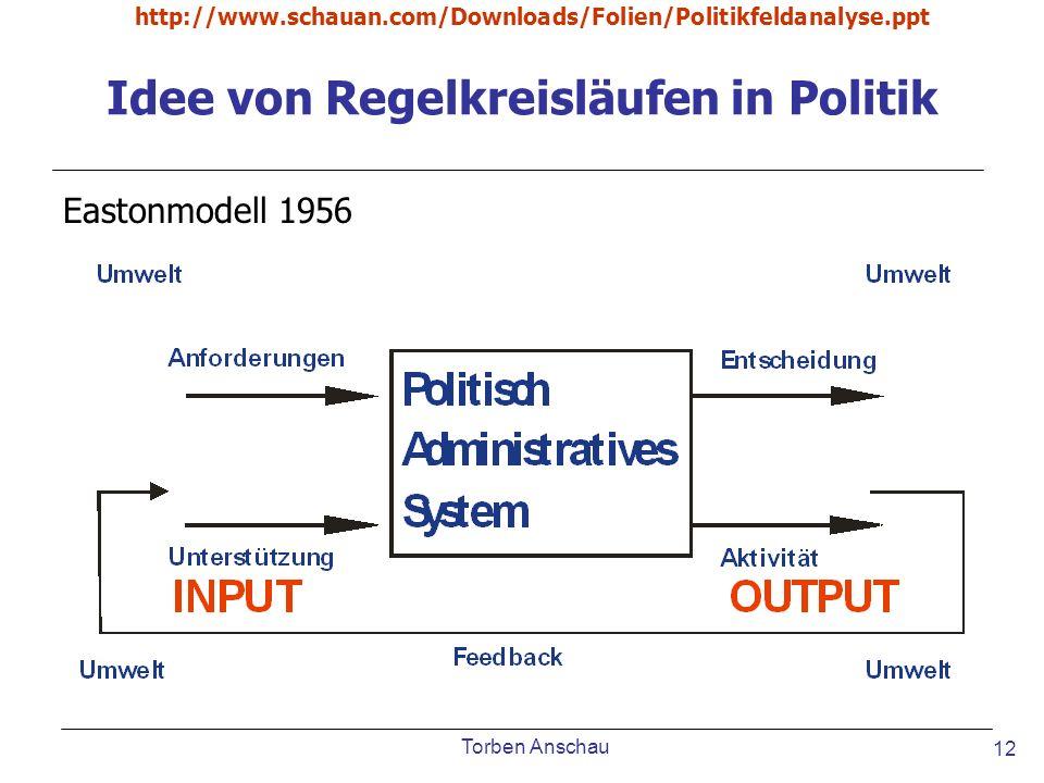 Torben Anschau http://www.schauan.com/Downloads/Folien/Politikfeldanalyse.ppt 12 Idee von Regelkreisläufen in Politik Eastonmodell 1956