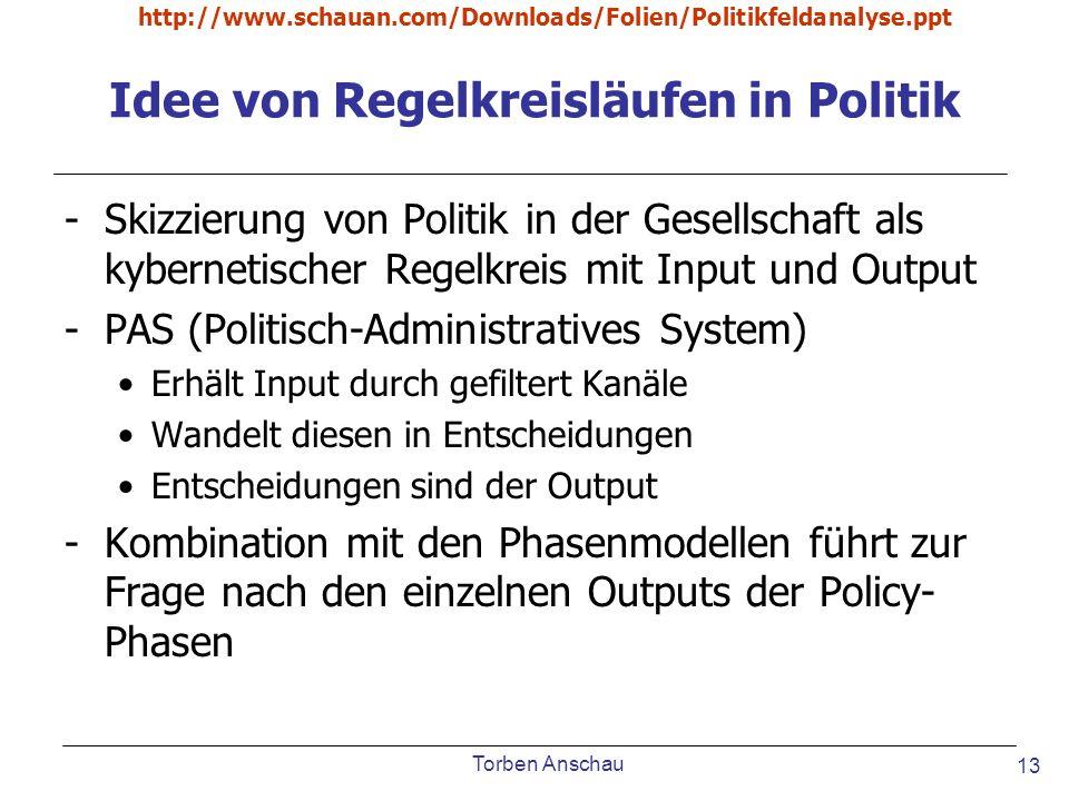 Torben Anschau http://www.schauan.com/Downloads/Folien/Politikfeldanalyse.ppt 13 Idee von Regelkreisläufen in Politik -Skizzierung von Politik in der