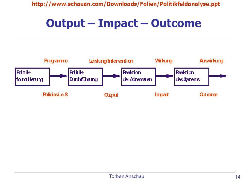 Torben Anschau http://www.schauan.com/Downloads/Folien/Politikfeldanalyse.ppt 14 Output – Impact – Outcome