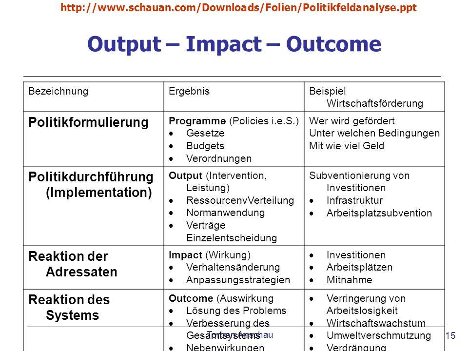 Torben Anschau http://www.schauan.com/Downloads/Folien/Politikfeldanalyse.ppt 15 Output – Impact – Outcome BezeichnungErgebnisBeispiel Wirtschaftsförd