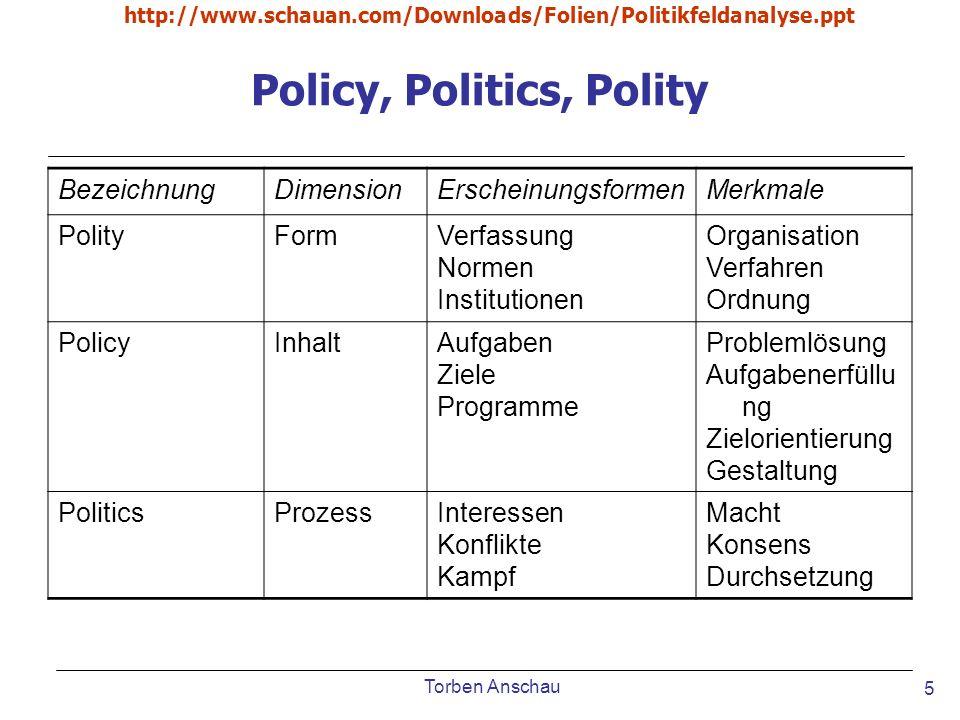 Torben Anschau http://www.schauan.com/Downloads/Folien/Politikfeldanalyse.ppt 5 Policy, Politics, Polity BezeichnungDimensionErscheinungsformenMerkmal