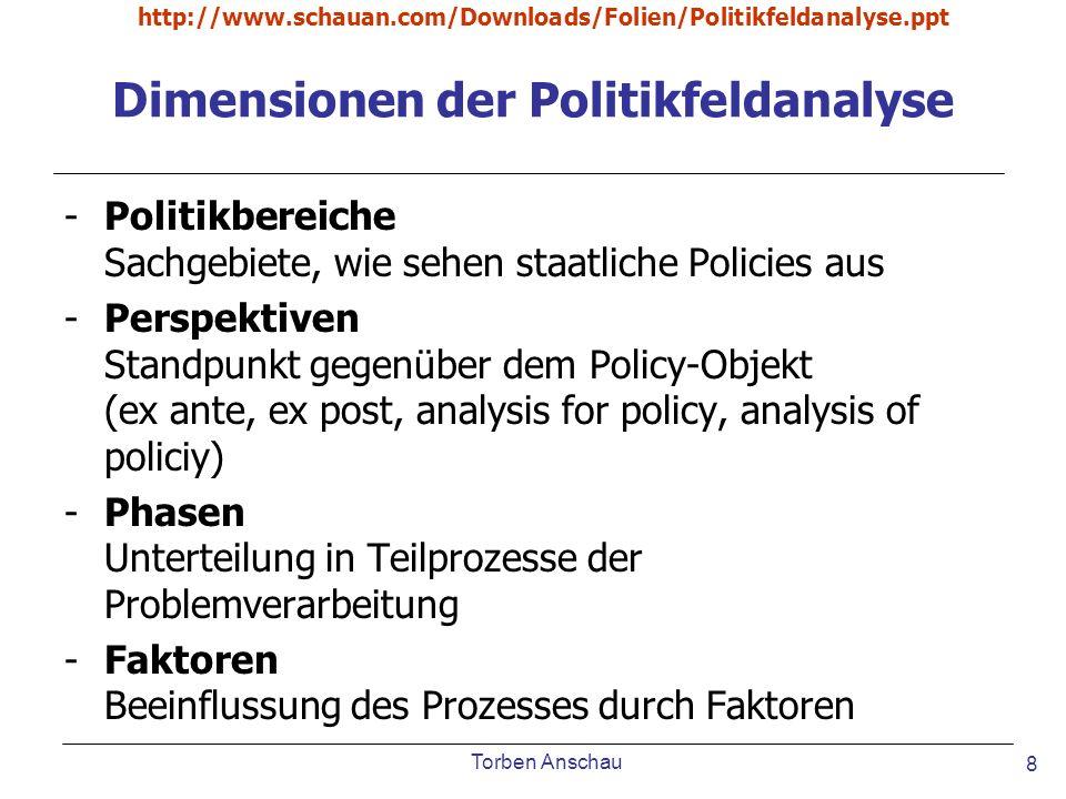 Torben Anschau http://www.schauan.com/Downloads/Folien/Politikfeldanalyse.ppt 8 Dimensionen der Politikfeldanalyse -Politikbereiche Sachgebiete, wie s
