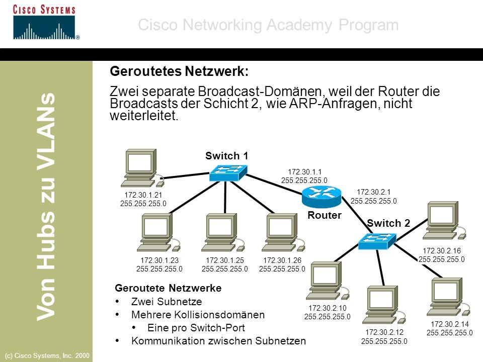 Von Hubs zu VLANs Cisco Networking Academy Program (c) Cisco Systems, Inc. 2000 Geroutete Netzwerke Zwei Subnetze Mehrere Kollisionsdomänen Eine pro S
