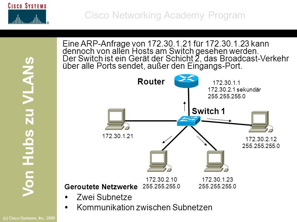 Von Hubs zu VLANs Cisco Networking Academy Program (c) Cisco Systems, Inc. 2000 Eine ARP-Anfrage von 172.30.1.21 für 172.30.1.23 kann dennoch von alle