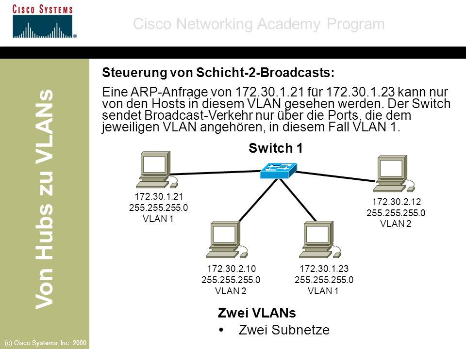 Von Hubs zu VLANs Cisco Networking Academy Program (c) Cisco Systems, Inc. 2000 Zwei VLANs Zwei Subnetze Switch 1 172.30.1.21 255.255.255.0 VLAN 1 172