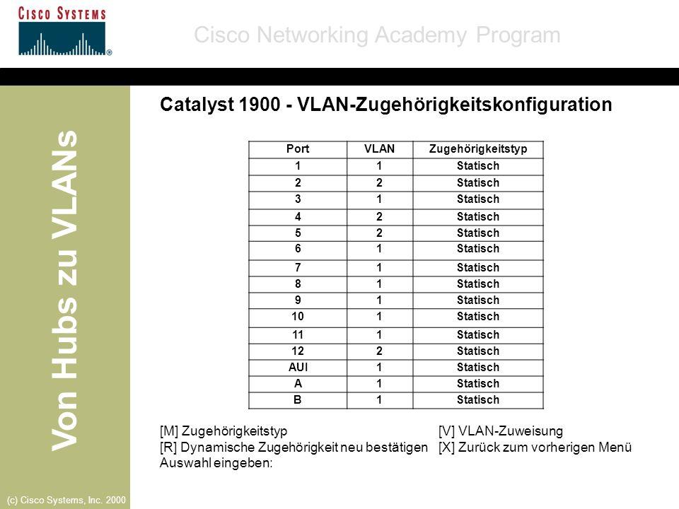 Von Hubs zu VLANs Cisco Networking Academy Program (c) Cisco Systems, Inc. 2000 Catalyst 1900 - VLAN-Zugehörigkeitskonfiguration [M] Zugehörigkeitstyp