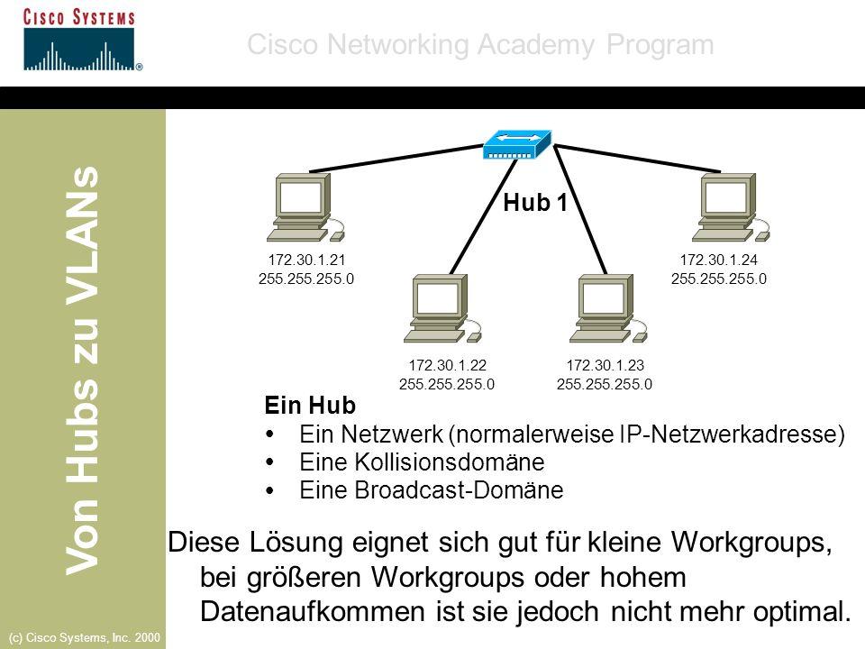 Von Hubs zu VLANs Cisco Networking Academy Program (c) Cisco Systems, Inc. 2000 Diese Lösung eignet sich gut für kleine Workgroups, bei größeren Workg