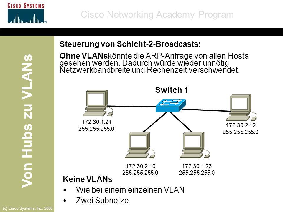 Von Hubs zu VLANs Cisco Networking Academy Program (c) Cisco Systems, Inc. 2000 Steuerung von Schicht-2-Broadcasts: Ohne VLANskönnte die ARP-Anfrage v