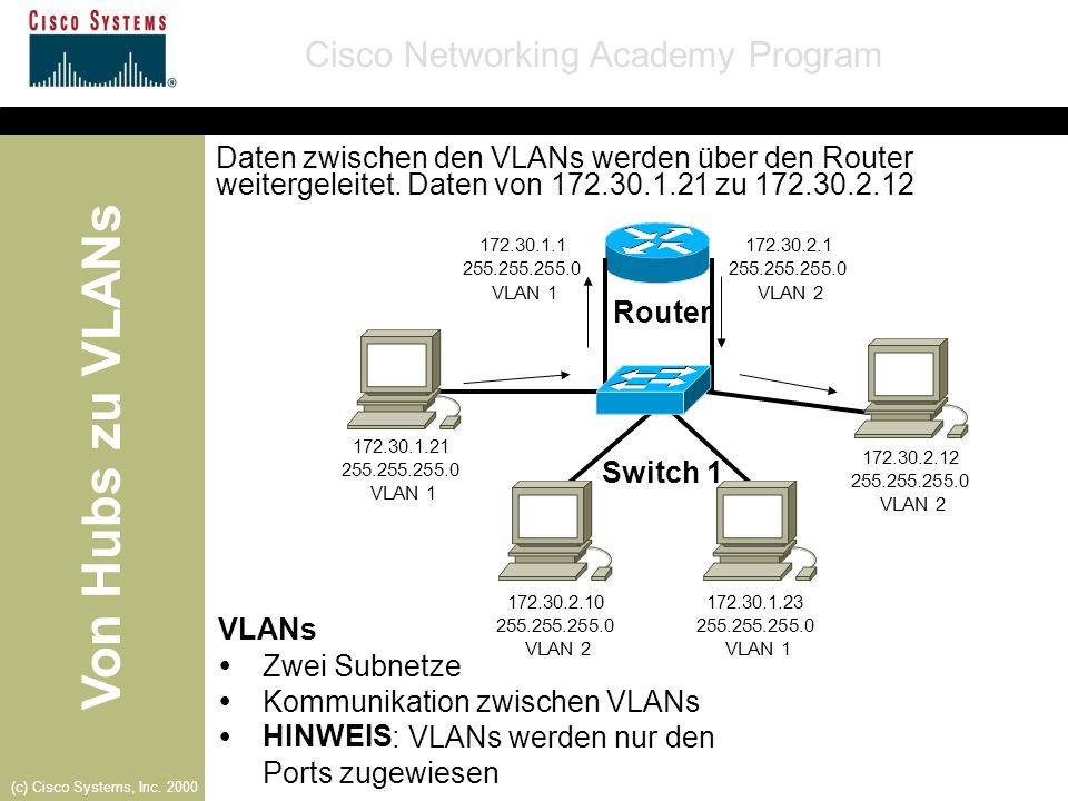 Von Hubs zu VLANs Cisco Networking Academy Program (c) Cisco Systems, Inc. 2000 Router VLANs Zwei Subnetze Kommunikation zwischen VLANs HINWEIS : VLAN