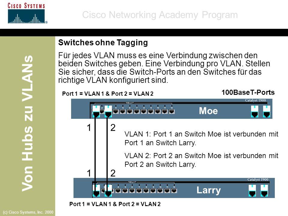 Von Hubs zu VLANs Cisco Networking Academy Program (c) Cisco Systems, Inc. 2000 100BaseT-Ports Port 1 = VLAN 1 & Port 2 = VLAN 2 Moe Larry VLAN 1: Por