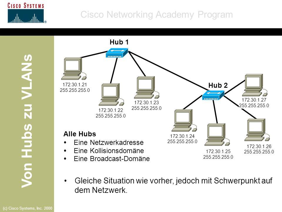 Von Hubs zu VLANs Cisco Networking Academy Program (c) Cisco Systems, Inc. 2000 Gleiche Situation wie vorher, jedoch mit Schwerpunkt auf dem Netzwerk.
