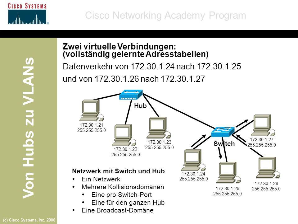 Von Hubs zu VLANs Cisco Networking Academy Program (c) Cisco Systems, Inc. 2000 Netzwerk mit Switch und Hub Ein Netzwerk Mehrere Kollisionsdomänen Ein