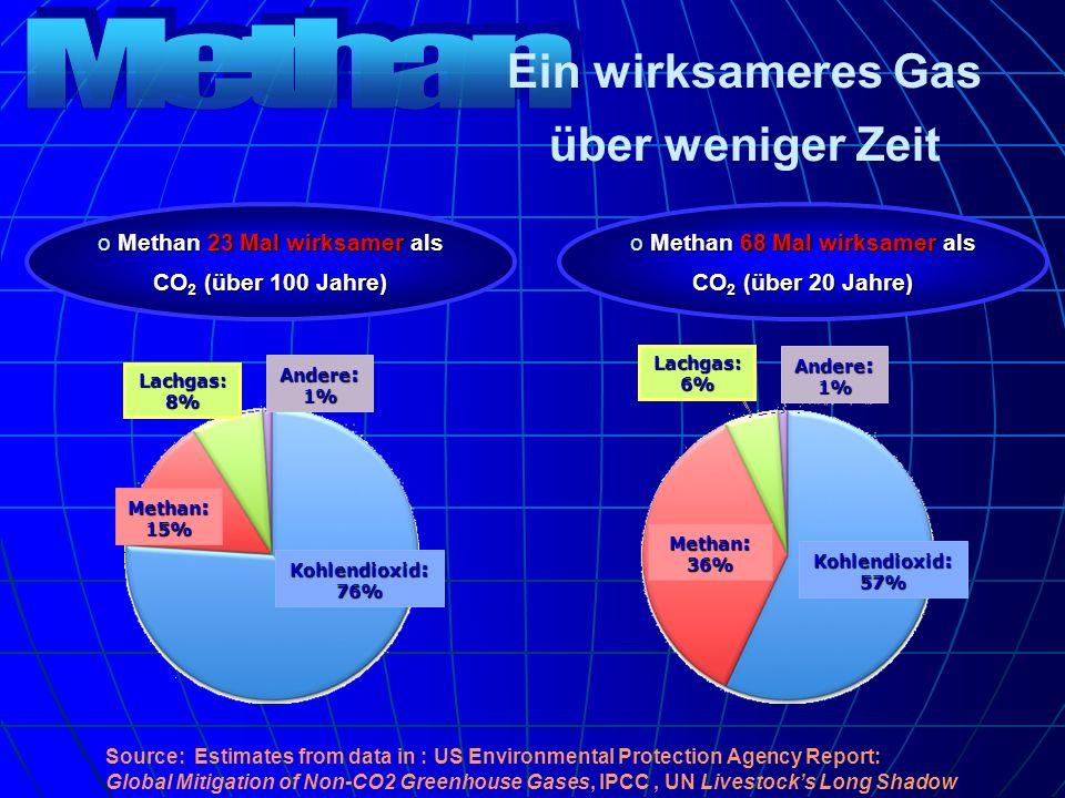 Ein wirksameres Gas über weniger Zeit o Methan 23 Mal wirksamer als CO 2 (über 100 Jahre) o Methan 68 Mal wirksamer als CO 2 (über 20 Jahre) Lachgas: