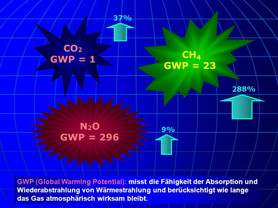 CO 2 GWP = 1 CH 4 GWP = 23 N 2 O GWP = 296 GWP (Global Warming Potential): misst die Fähigkeit der Absorption und Wiederabstrahlung von Wärmestrahlung