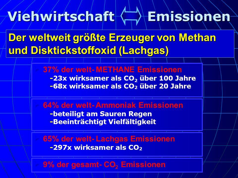 Viehwirtschaft Emissionen Der weltweit größte Erzeuger von Methan und Disktickstoffoxid (Lachgas) 65% der welt- Lachgas Emissionen -297x wirksamer als