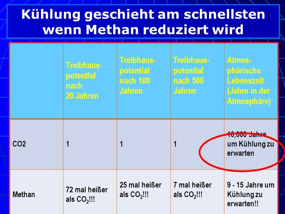 Kühlung geschieht am schnellsten wenn Methan reduziert wird Treibhaus- potential nach 20 Jahren Treibhaus- potential nach 100 Jahren Treibhaus- potent