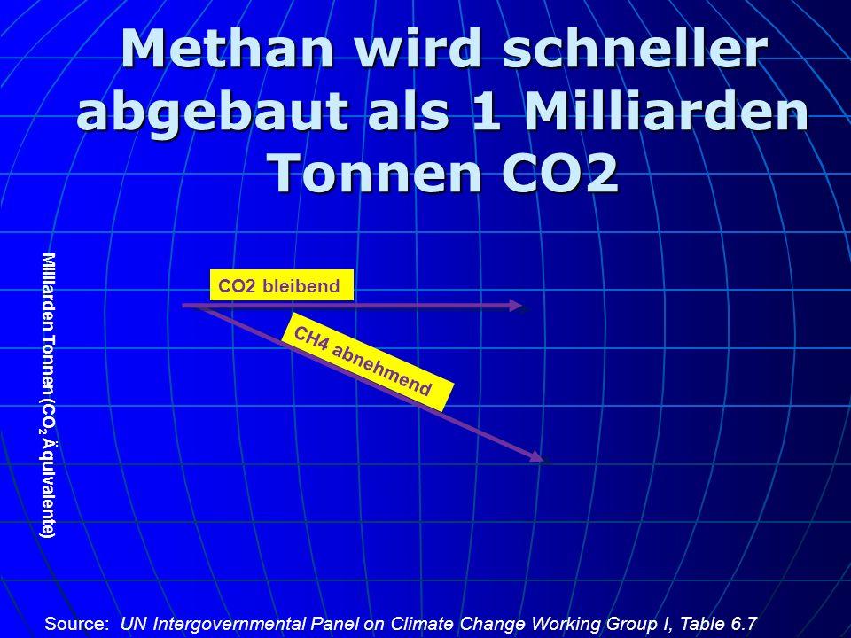 Methan wird schneller abgebaut als 1 Milliarden Tonnen CO2 CH4 abnehmend CO2 bleibend Milliarden Tonnen (CO 2 Äquivalente) Source: UN Intergovernmenta
